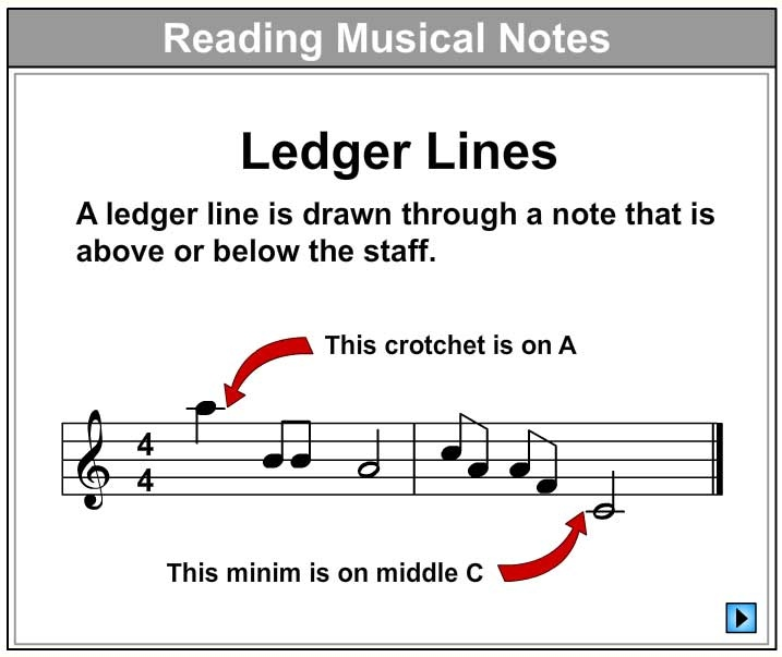 Let's Learn About Ledger Lines